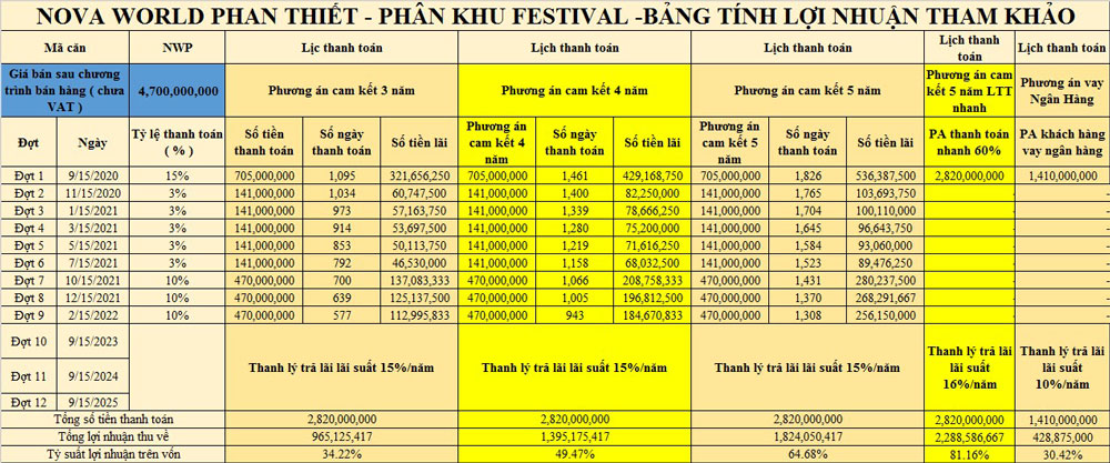 bang tinh loi nhuan novaworld phan thiet 2020 20200909051523